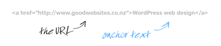 anchor text importance